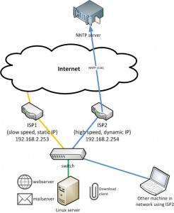 newsgroup network infrastructure