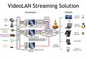 the best free video audio local lan internet streaming server VLC stream anything