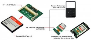 what is a zif drive hard drive laptop various size 1.8 2.5 3.5 ssd